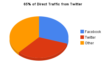 65% of direct traffic from Twitter
