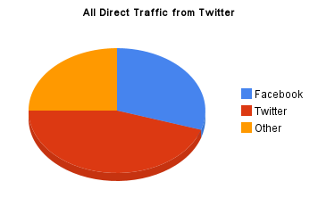 All traffic from Twitter